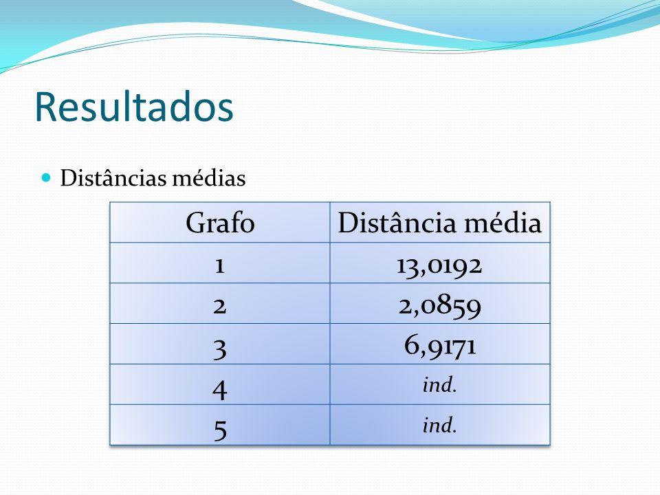 Resultados Grafo Distância média 1 13,0192 2 2,0859 3 6,9171 4 5