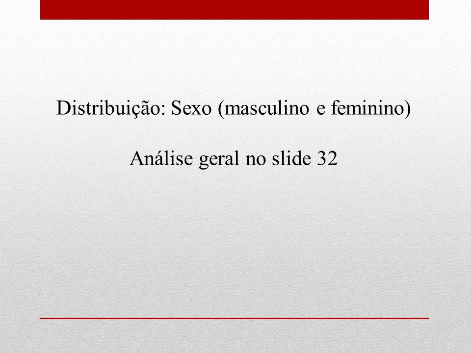 Distribuição: Sexo (masculino e feminino)