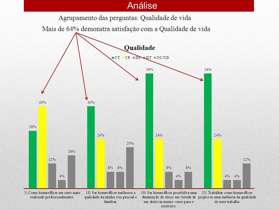 Análise Agrupamento das perguntas: Qualidade de vida