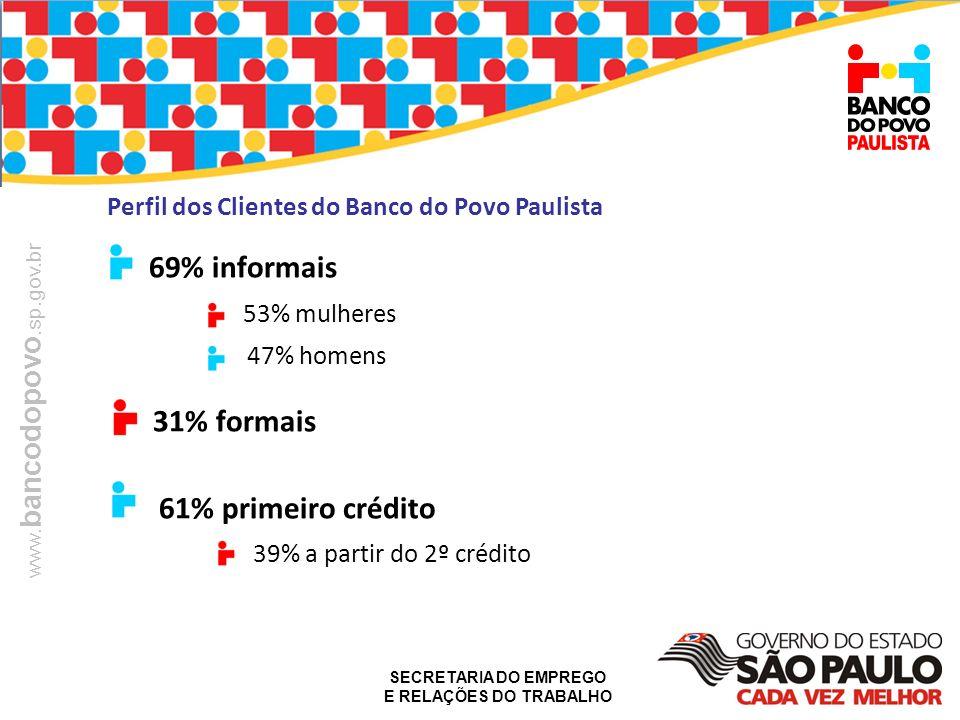69% informais Perfil dos Clientes do Banco do Povo Paulista 47% homens