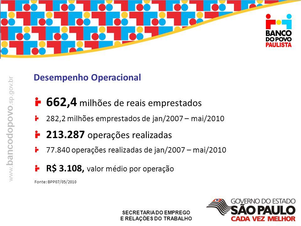 662,4 milhões de reais emprestados