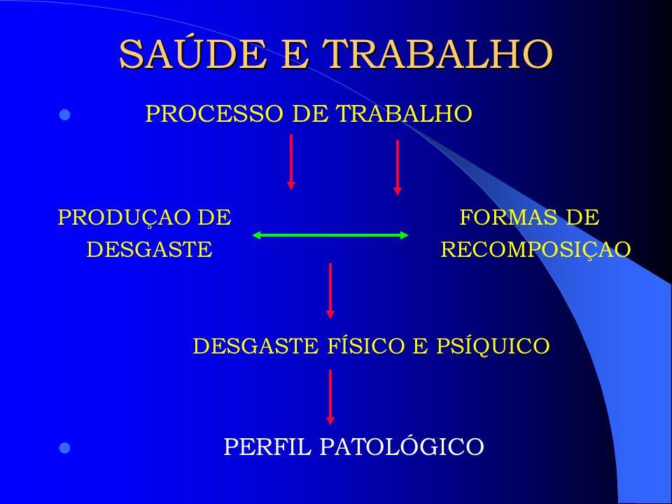 SAÚDE E TRABALHO PROCESSO DE TRABALHO PERFIL PATOLÓGICO
