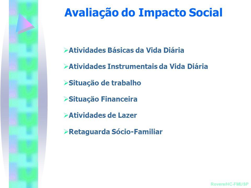 Avaliação do Impacto Social