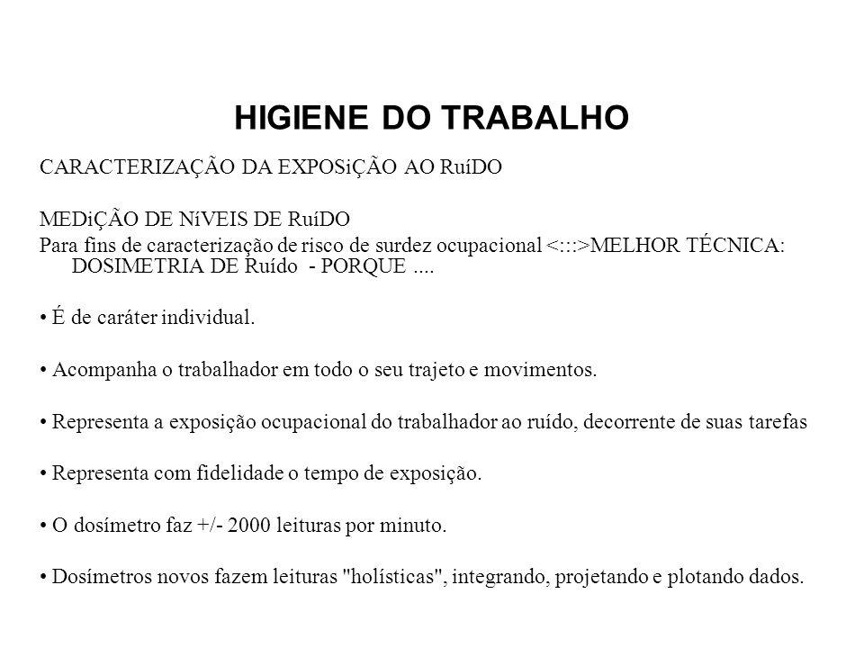 HIGIENE DO TRABALHO CARACTERIZAÇÃO DA EXPOSiÇÃO AO RuíDO