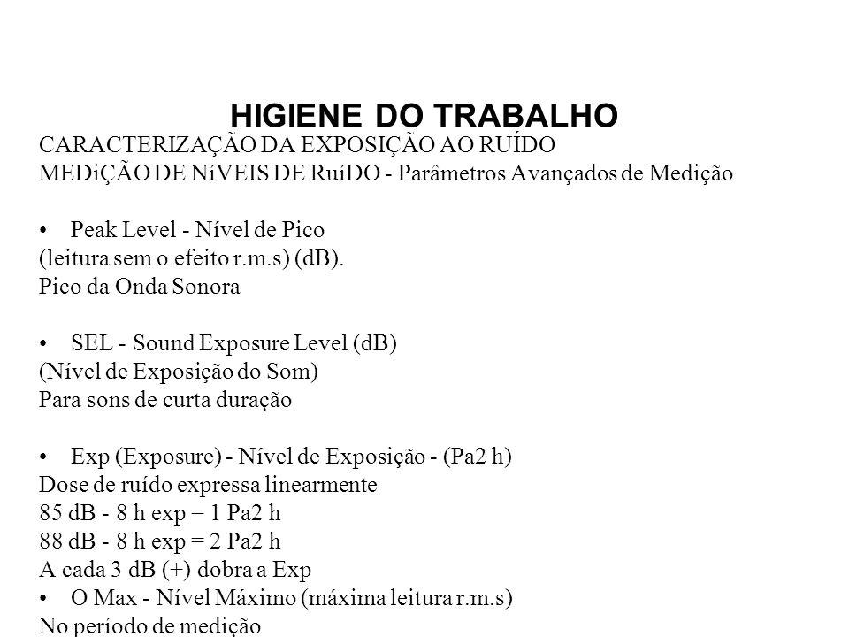 HIGIENE DO TRABALHO CARACTERIZAÇÃO DA EXPOSIÇÃO AO RUÍDO. MEDiÇÃO DE NíVEIS DE RuíDO - Parâmetros Avançados de Medição.