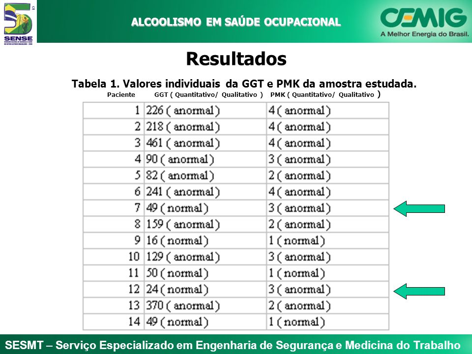 ALCOOLISMO EM SAÚDE OCUPACIONAL Resultados