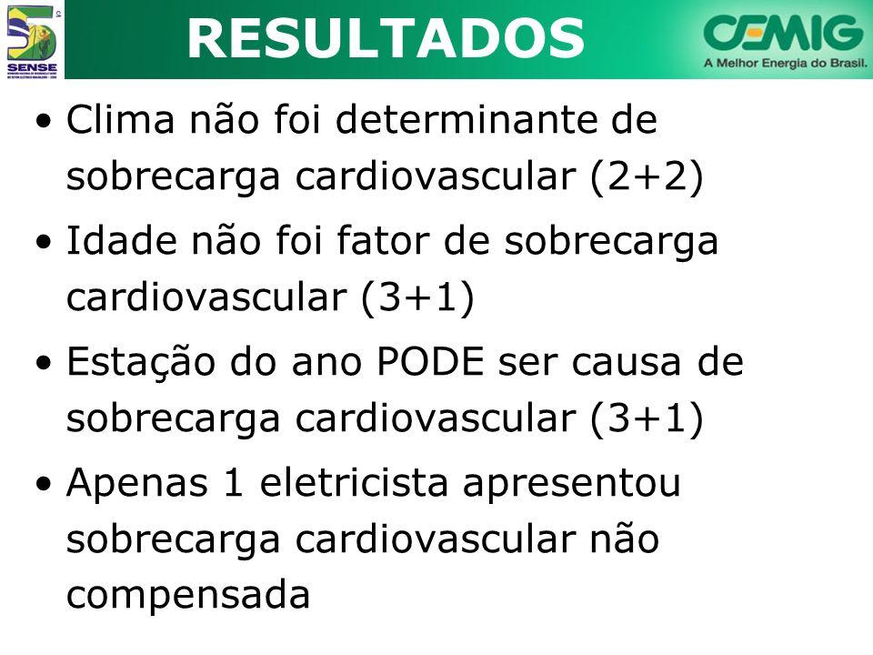 RESULTADOS Clima não foi determinante de sobrecarga cardiovascular (2+2) Idade não foi fator de sobrecarga cardiovascular (3+1)