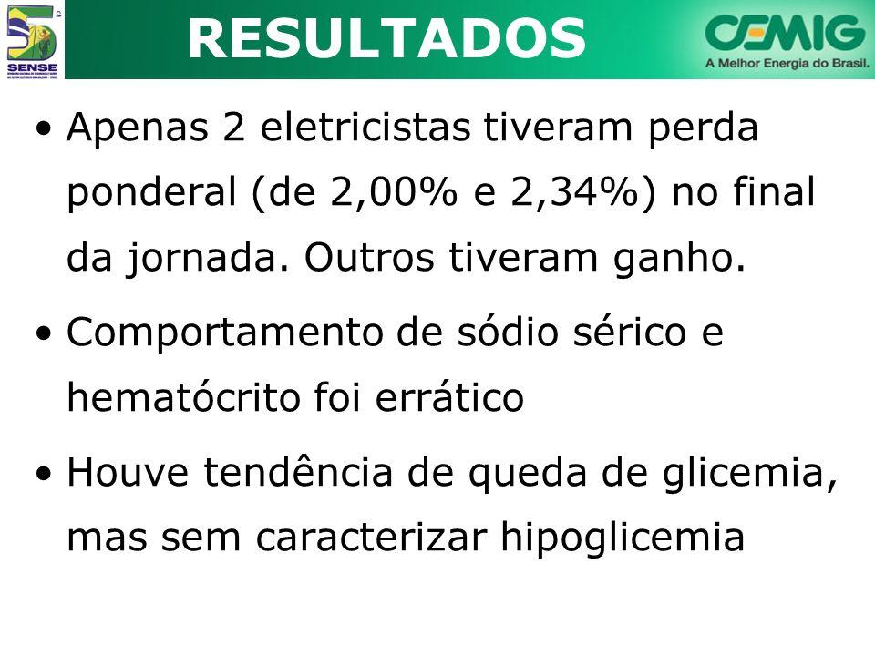 RESULTADOS Apenas 2 eletricistas tiveram perda ponderal (de 2,00% e 2,34%) no final da jornada. Outros tiveram ganho.