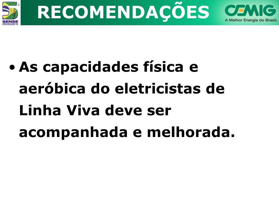 RECOMENDAÇÕES As capacidades física e aeróbica do eletricistas de Linha Viva deve ser acompanhada e melhorada.