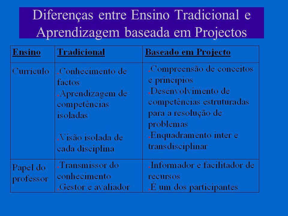 Diferenças entre Ensino Tradicional e Aprendizagem baseada em Projectos