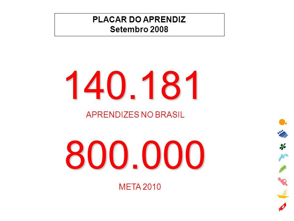 140.181 800.000 PLACAR DO APRENDIZ Setembro 2008 APRENDIZES NO BRASIL
