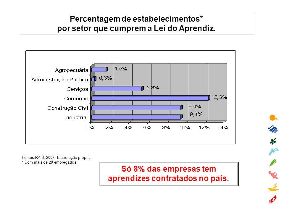 Percentagem de estabelecimentos*