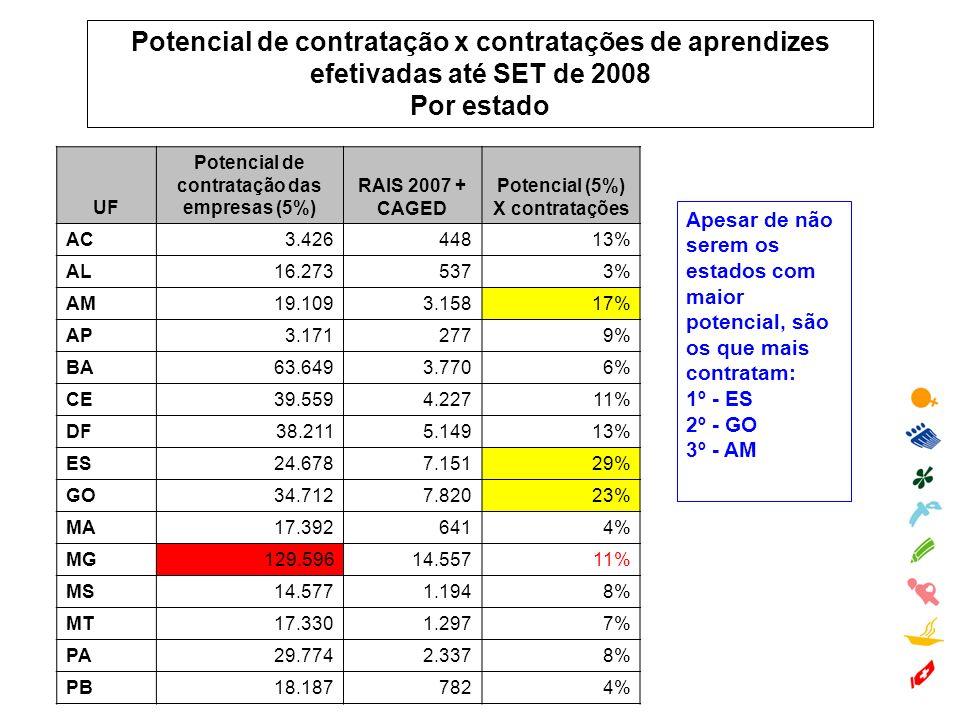 Potencial de contratação x contratações de aprendizes efetivadas até SET de 2008