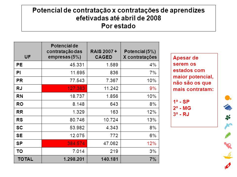 Potencial de contratação x contratações de aprendizes efetivadas até abril de 2008