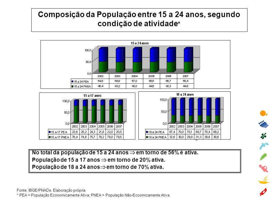 Composição da População entre 15 a 24 anos, segundo condição de atividade*