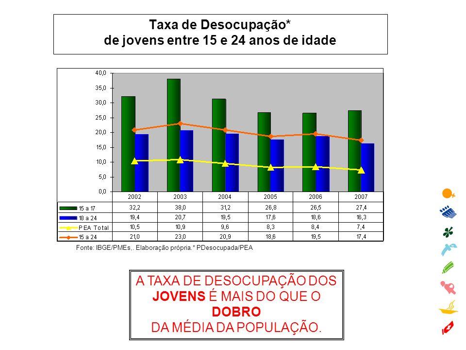 Taxa de Desocupação* de jovens entre 15 e 24 anos de idade