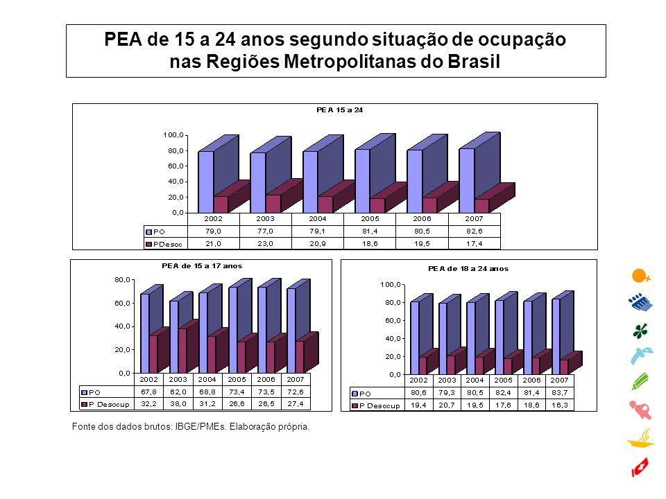 PEA de 15 a 24 anos segundo situação de ocupação nas Regiões Metropolitanas do Brasil