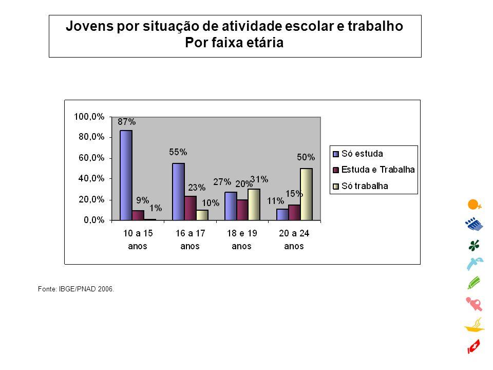Jovens por situação de atividade escolar e trabalho Por faixa etária