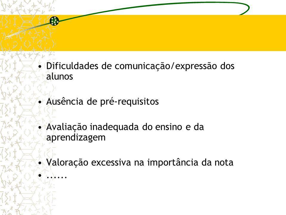 Dificuldades de comunicação/expressão dos alunos