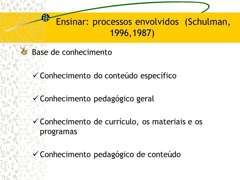 Ensinar: processos envolvidos (Schulman, 1996,1987)