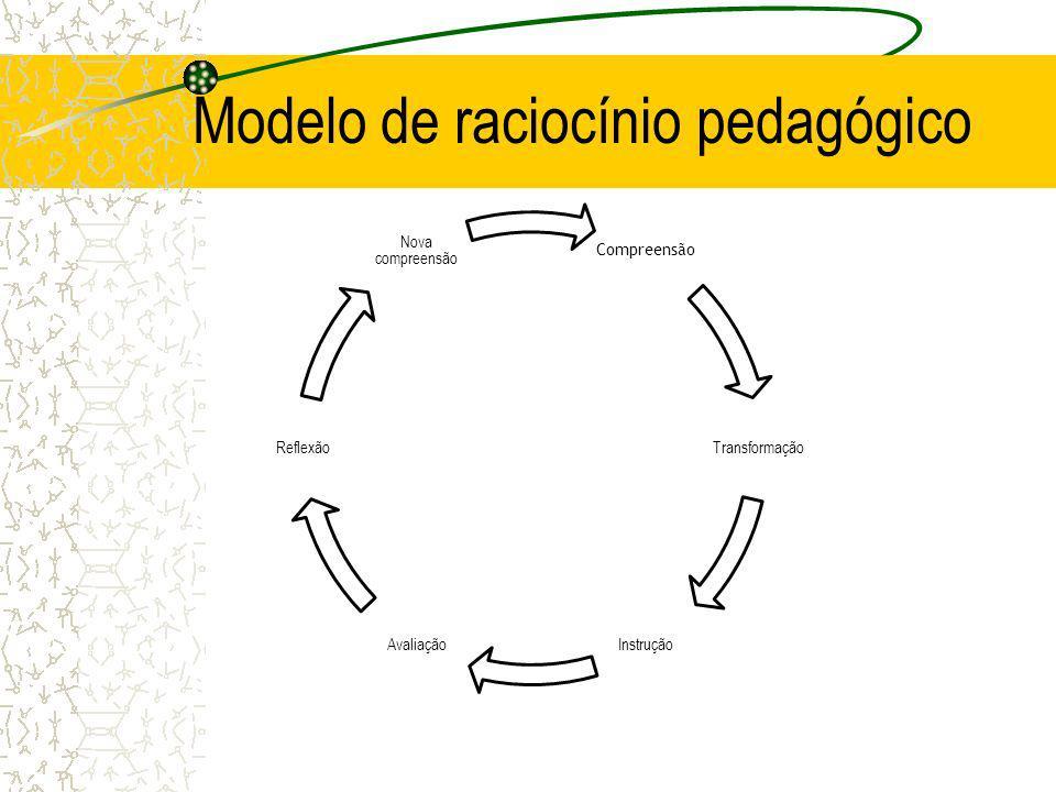 Modelo de raciocínio pedagógico
