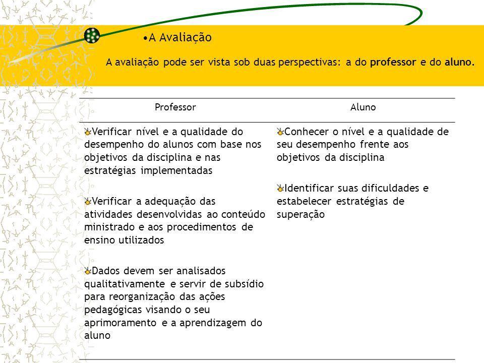 A Avaliação A avaliação pode ser vista sob duas perspectivas: a do professor e do aluno. Professor.