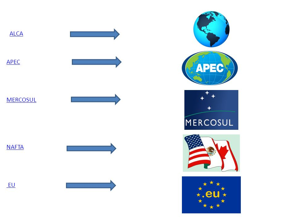 ALCA APEC MERCOSUL NAFTA EU
