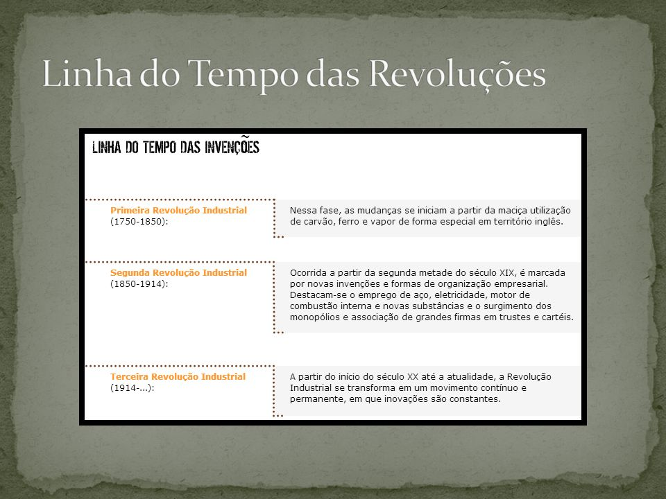 Linha do Tempo das Revoluções