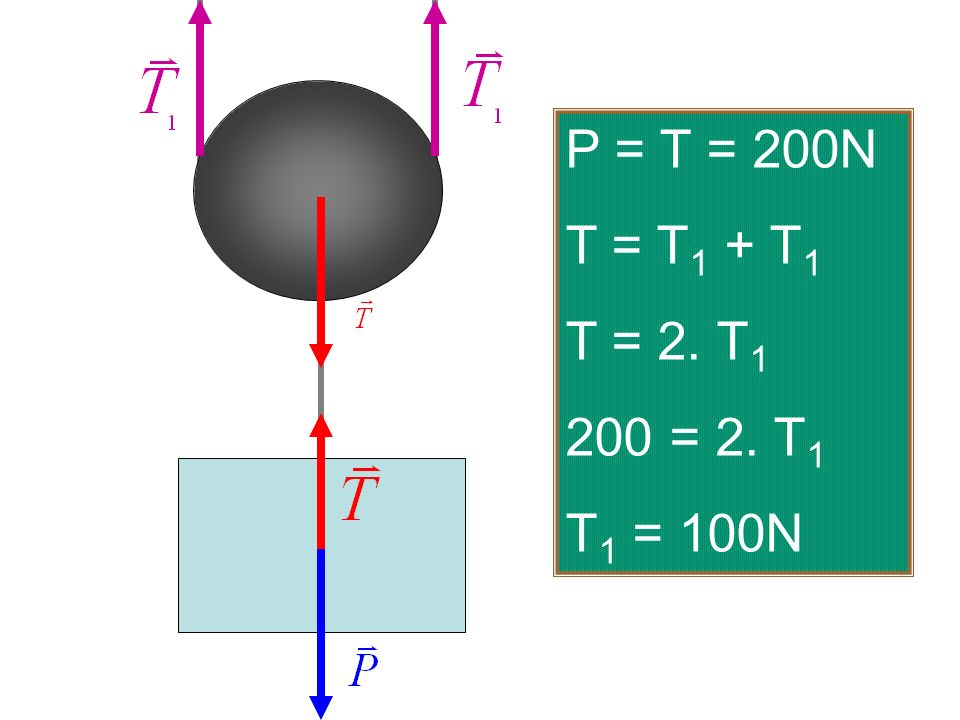 P = T = 200N T = T1 + T1 T = 2. T1 200 = 2. T1 T1 = 100N
