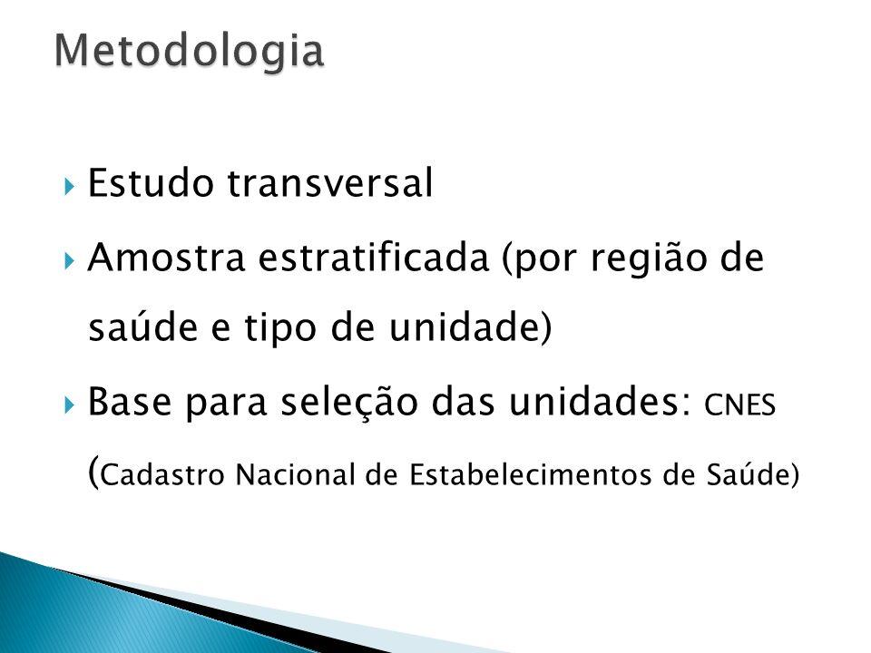 Metodologia Estudo transversal