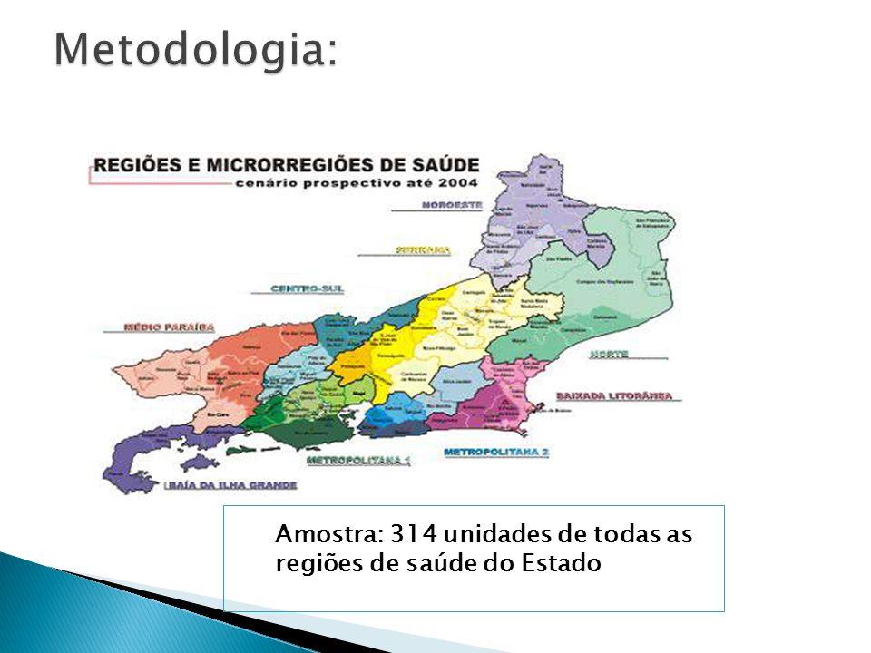 Metodologia: Amostra: 314 unidades de todas as regiões de saúde do Estado
