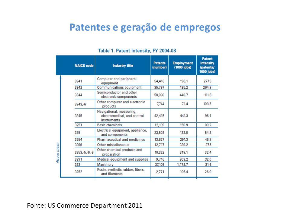 Patentes e geração de empregos