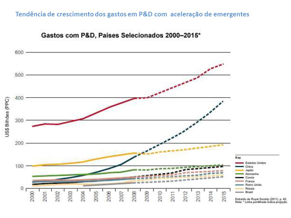Tendência de crescimento dos gastos em P&D com aceleração de emergentes