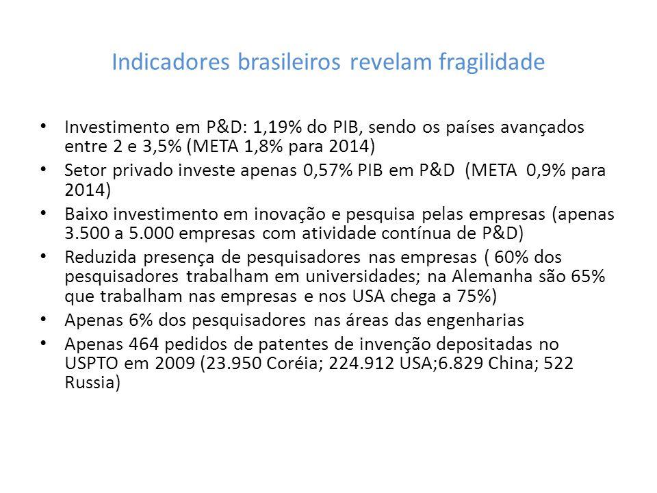 Indicadores brasileiros revelam fragilidade