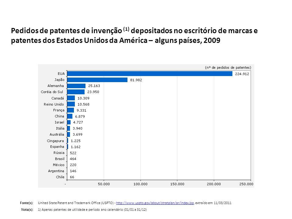 Pedidos de patentes de invenção (1) depositados no escritório de marcas e patentes dos Estados Unidos da América – alguns países, 2009