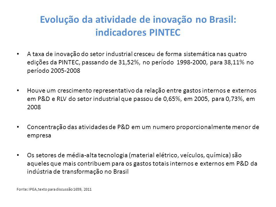 Evolução da atividade de inovação no Brasil: indicadores PINTEC