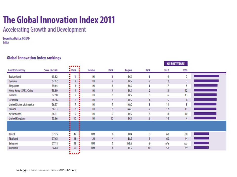 Fonte(s): Global Innovation Index 2011 (INSEAD).