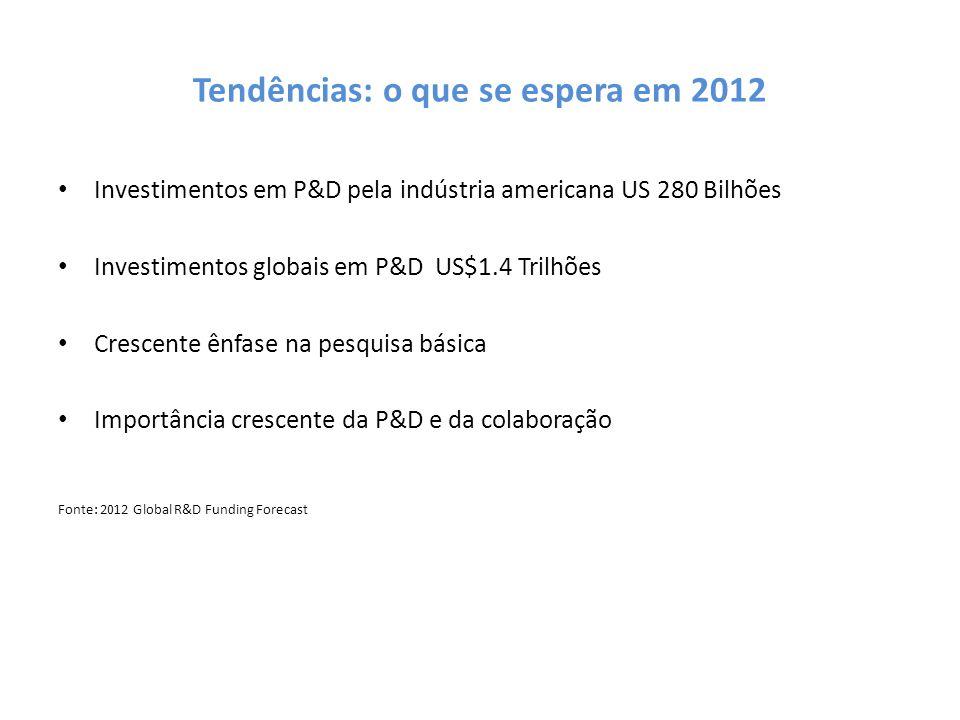 Tendências: o que se espera em 2012