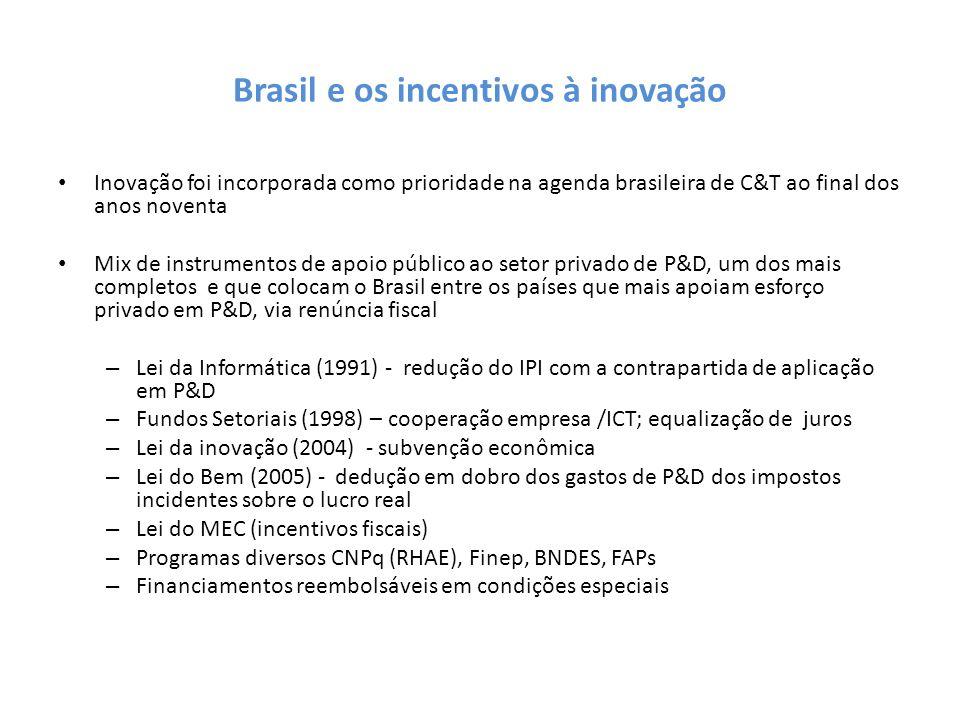 Brasil e os incentivos à inovação