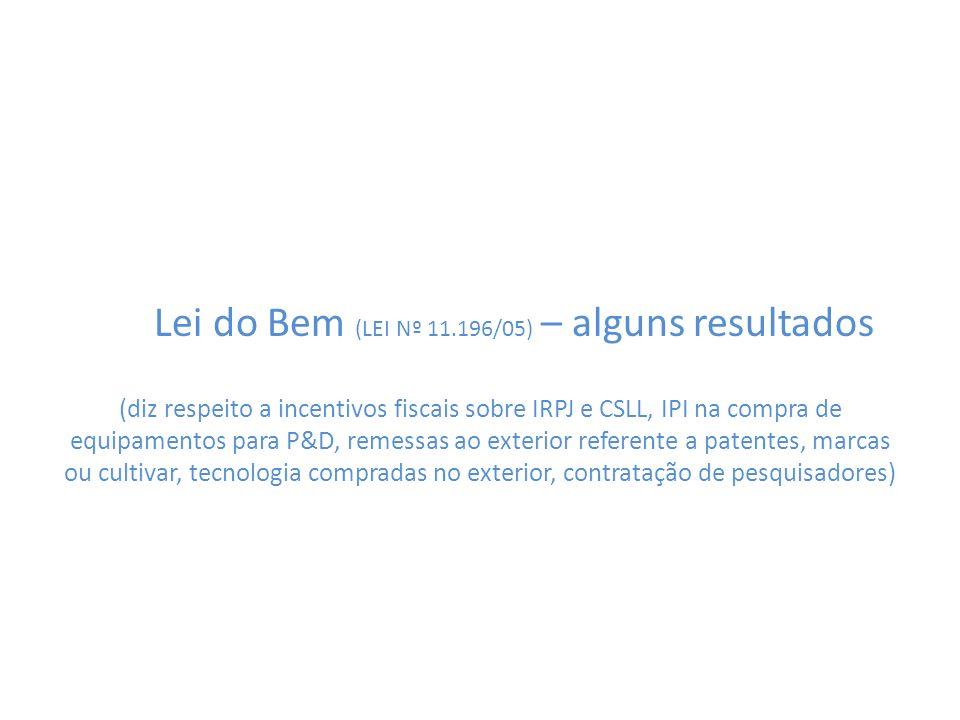 Lei do Bem (LEI Nº 11.196/05) – alguns resultados