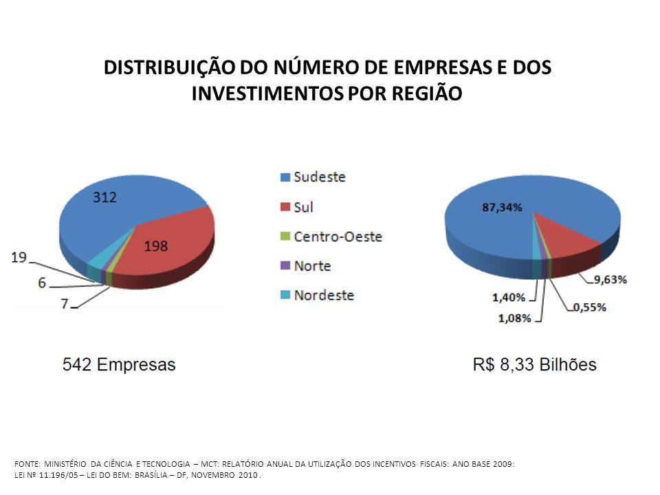 DISTRIBUIÇÃO DO NÚMERO DE EMPRESAS E DOS INVESTIMENTOS POR REGIÃO
