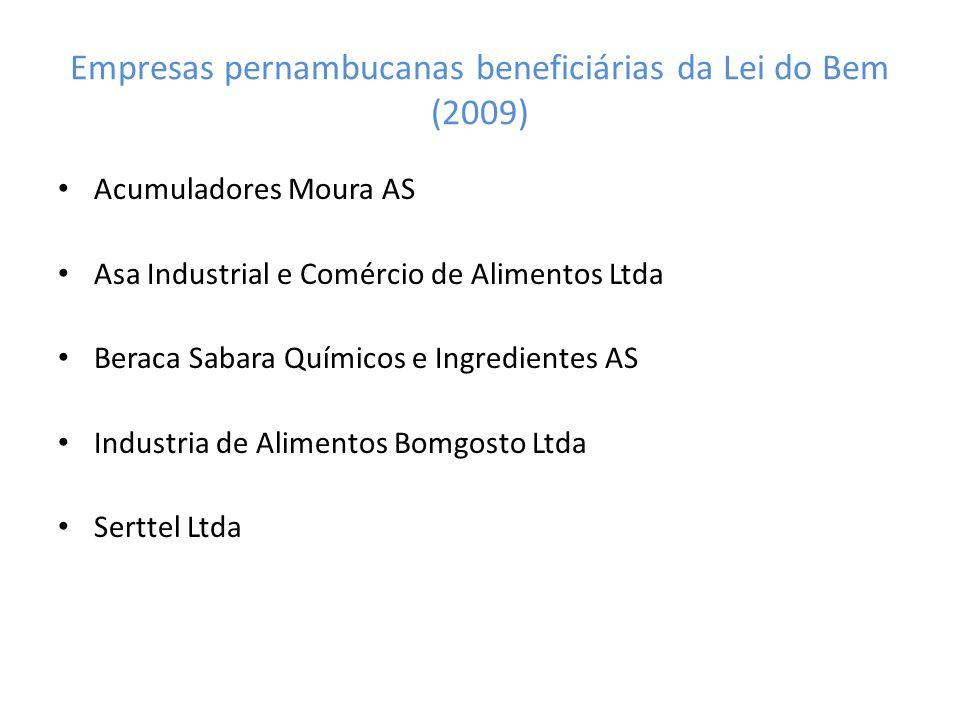 Empresas pernambucanas beneficiárias da Lei do Bem (2009)