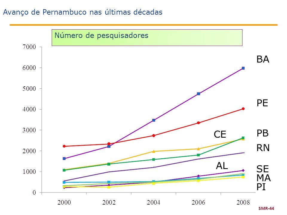 BA PE PB CE RN AL SE MA PI Avanço de Pernambuco nas últimas décadas
