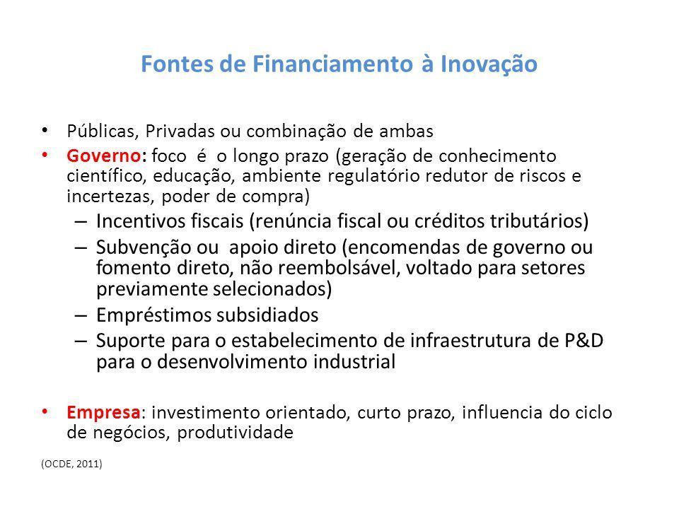Fontes de Financiamento à Inovação