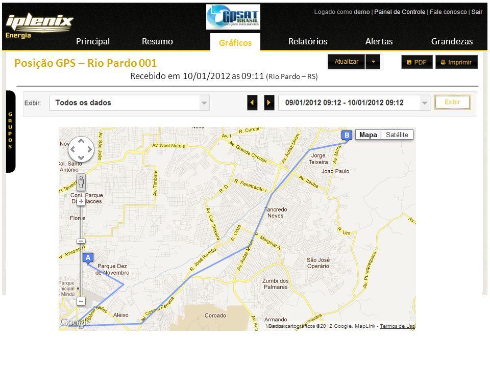 Posição GPS – Rio Pardo 001 Principal Resumo Gráficos Gráficos