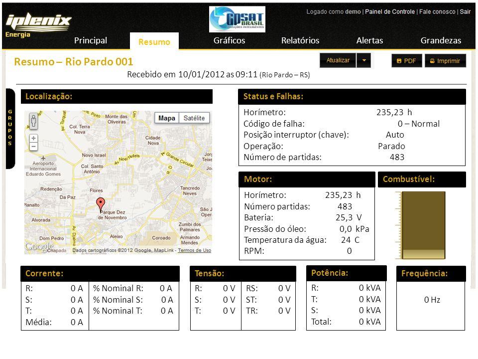 Resumo – Rio Pardo 001 Principal Resumo Gráficos Relatórios Alertas