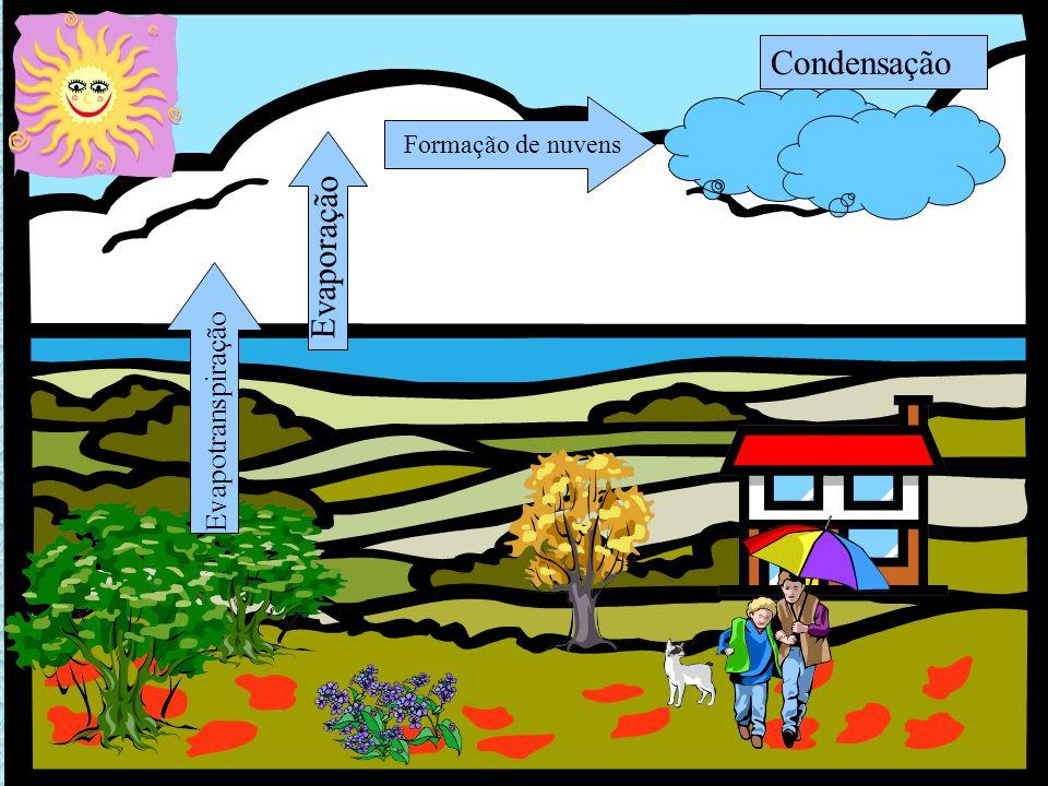 Condensação Formação de nuvens Evaporação Evapotranspiração