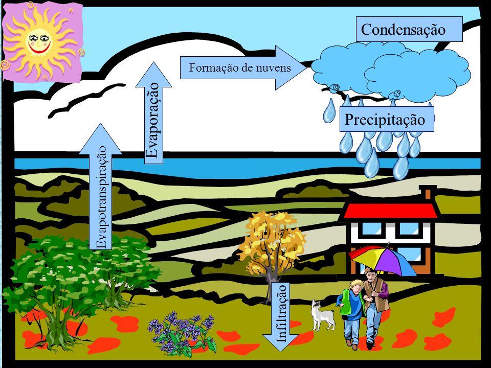 Condensação Evaporação Precipitação Evapotranspiração Infiltração