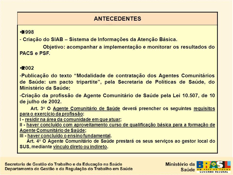 ANTECEDENTES 1998. Criação do SIAB – Sistema de Informações da Atenção Básica.