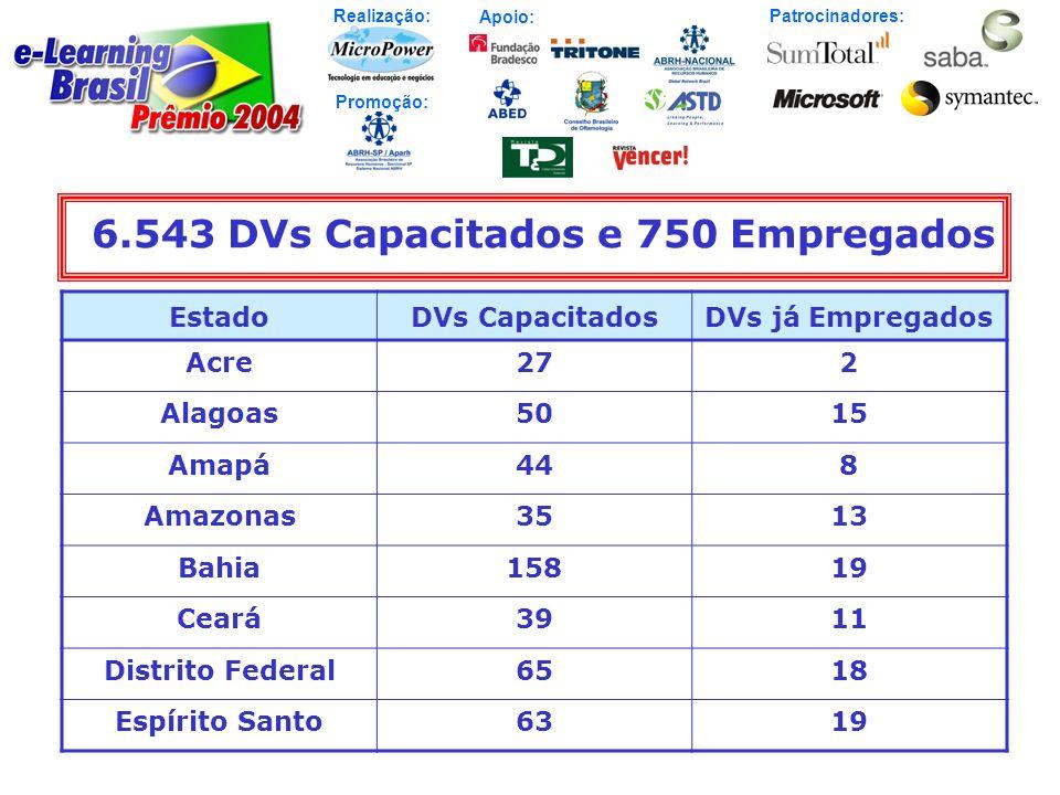 6.543 DVs Capacitados e 750 Empregados